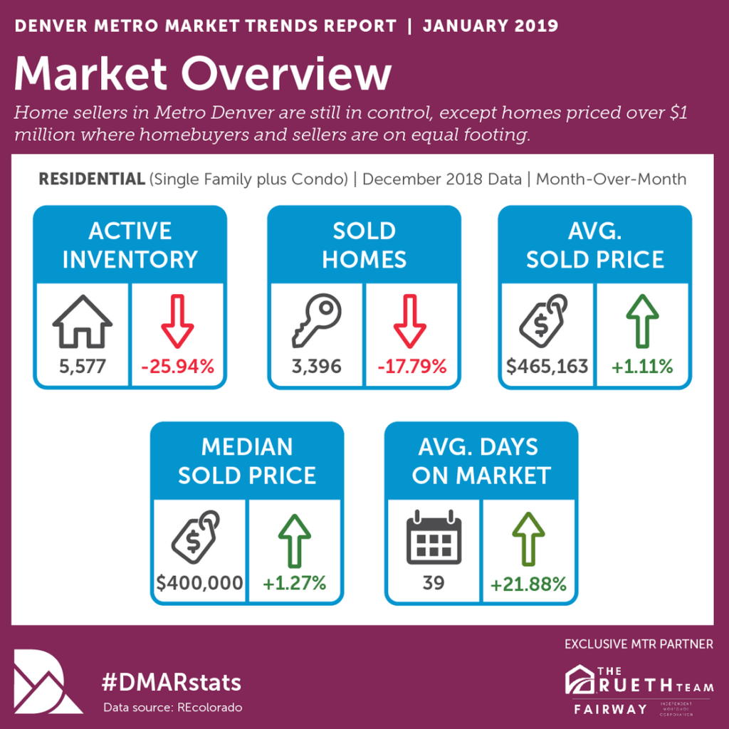 Denver Real Estate Overview for January 2019 (q4 2018)