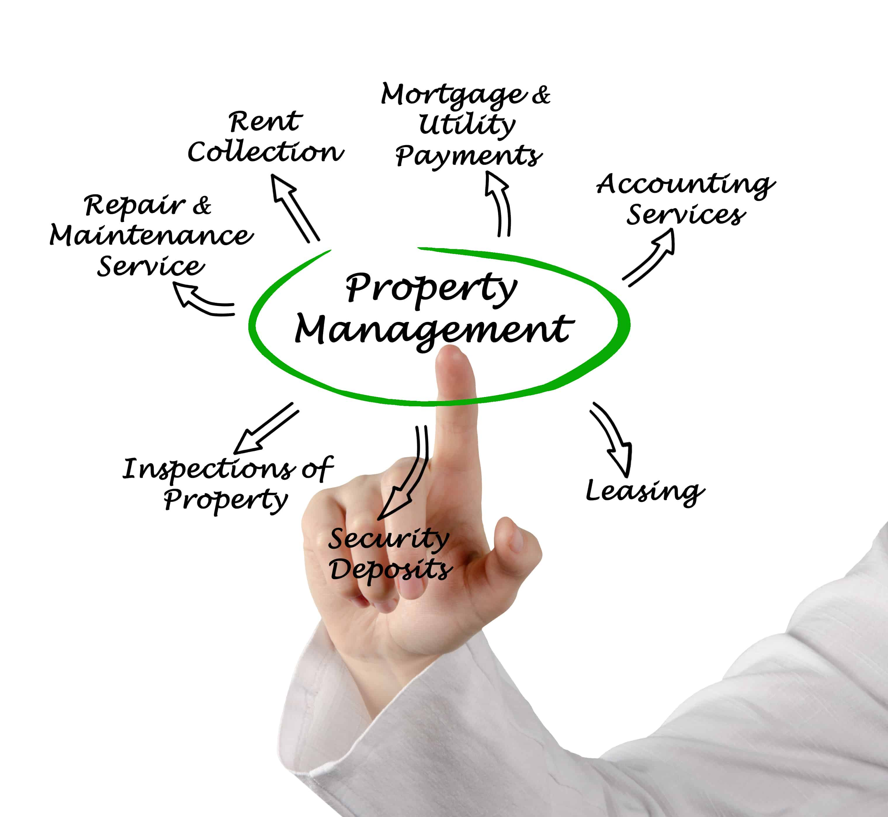 Q4 2018 Sophisticated Properties Now Offering Management Solutions, on Your Terms.