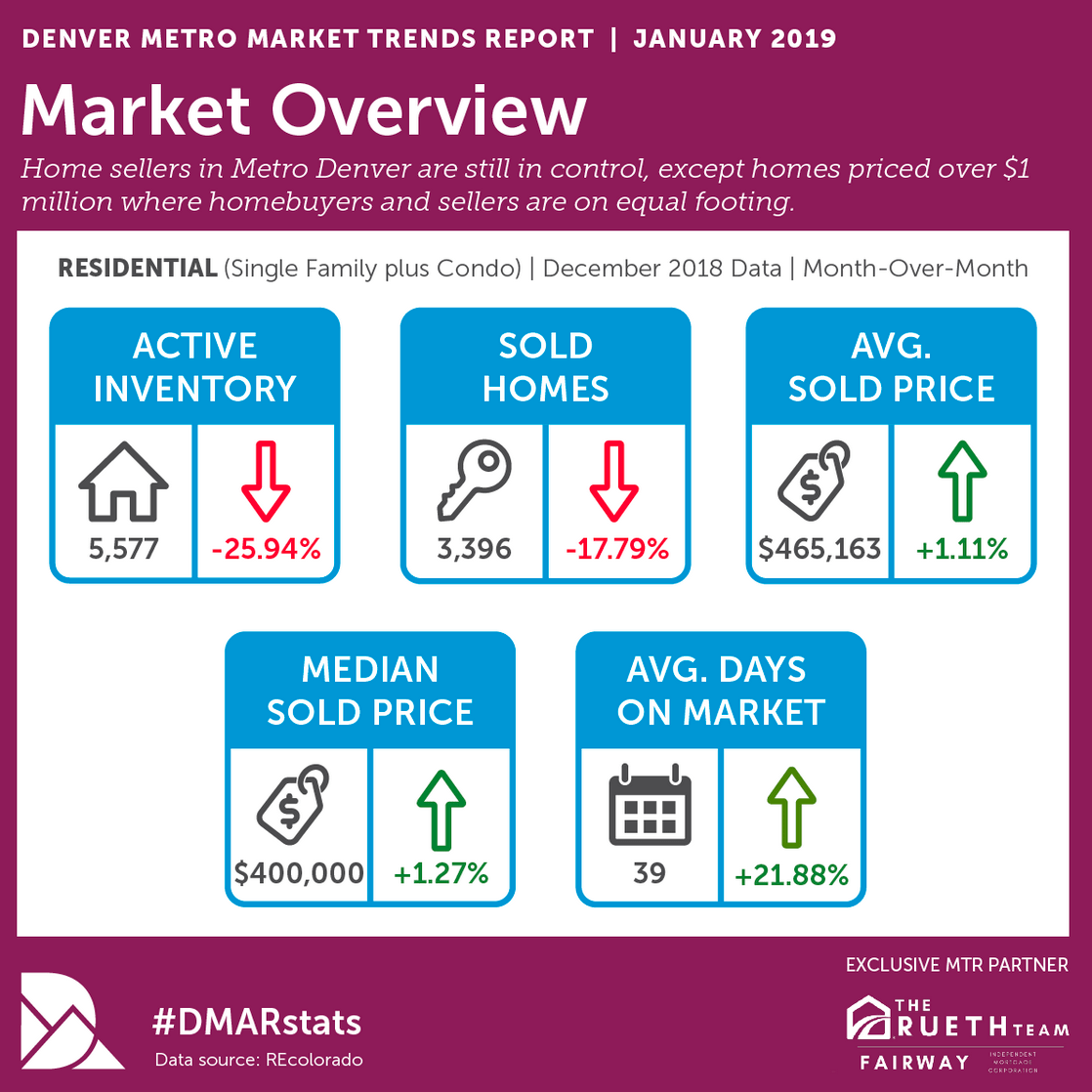 2019 Q1: Will The Real Estate Market Heat Up in 2019?