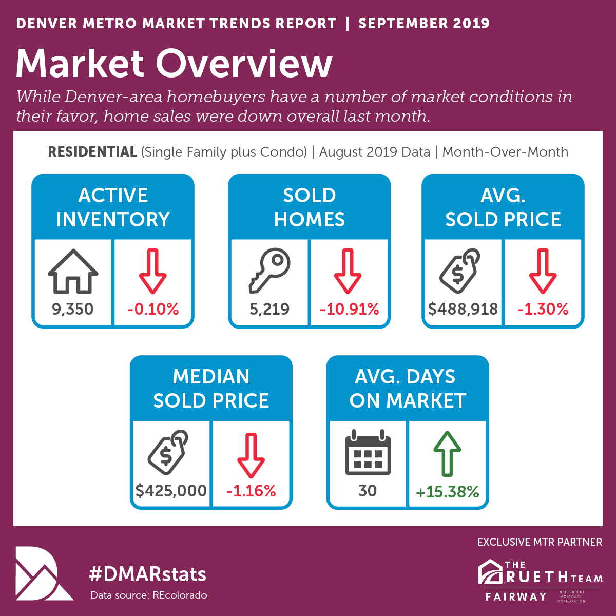 Real Estate Market Update September 2019