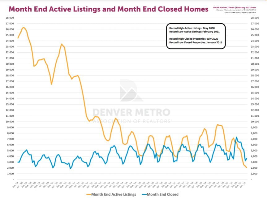 Graph illustrating month end active listings and month end closed homes for Denver